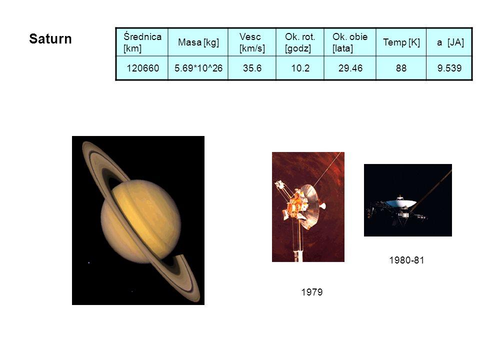 Saturn Średnica [km] Masa [kg] Vesc [km/s] Ok. rot. [godz]